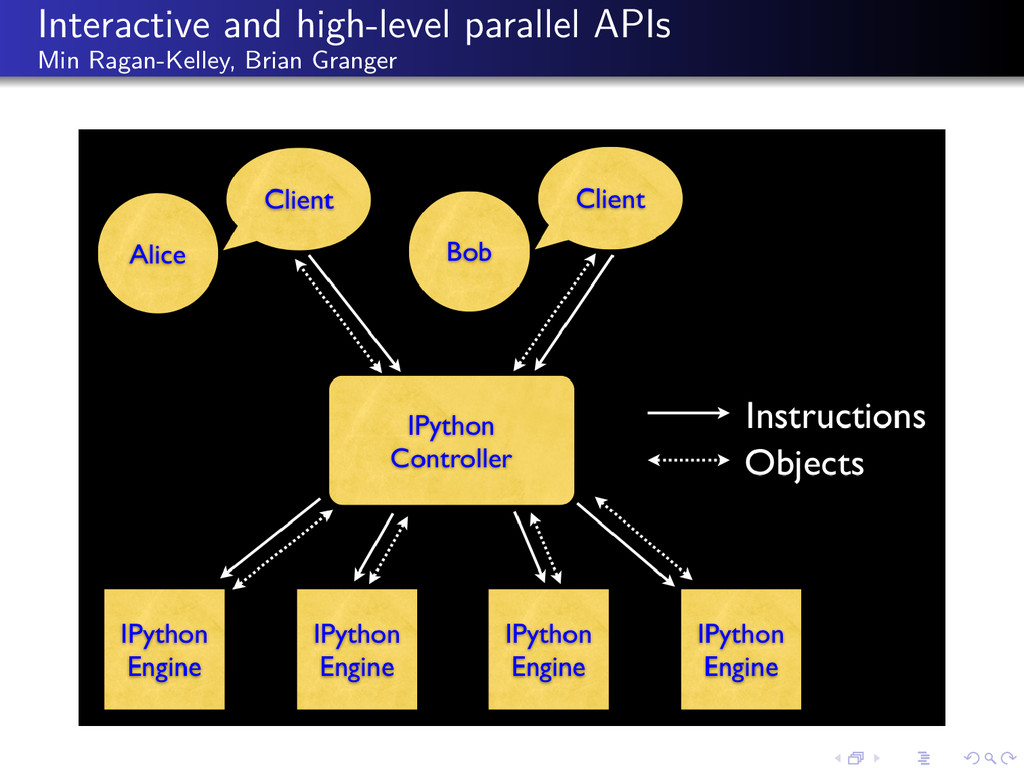 Interactive and high-level parallel APIs Min Ra...