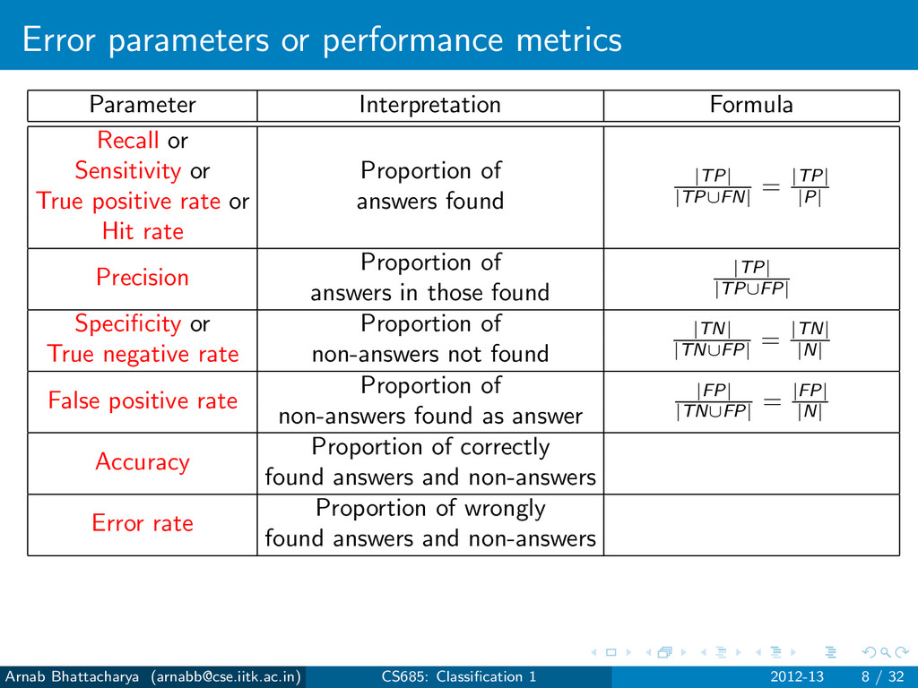 Error parameters or performance metrics Paramet...