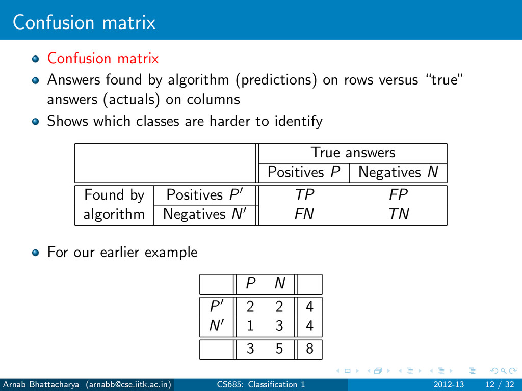 Confusion matrix Confusion matrix Answers found...