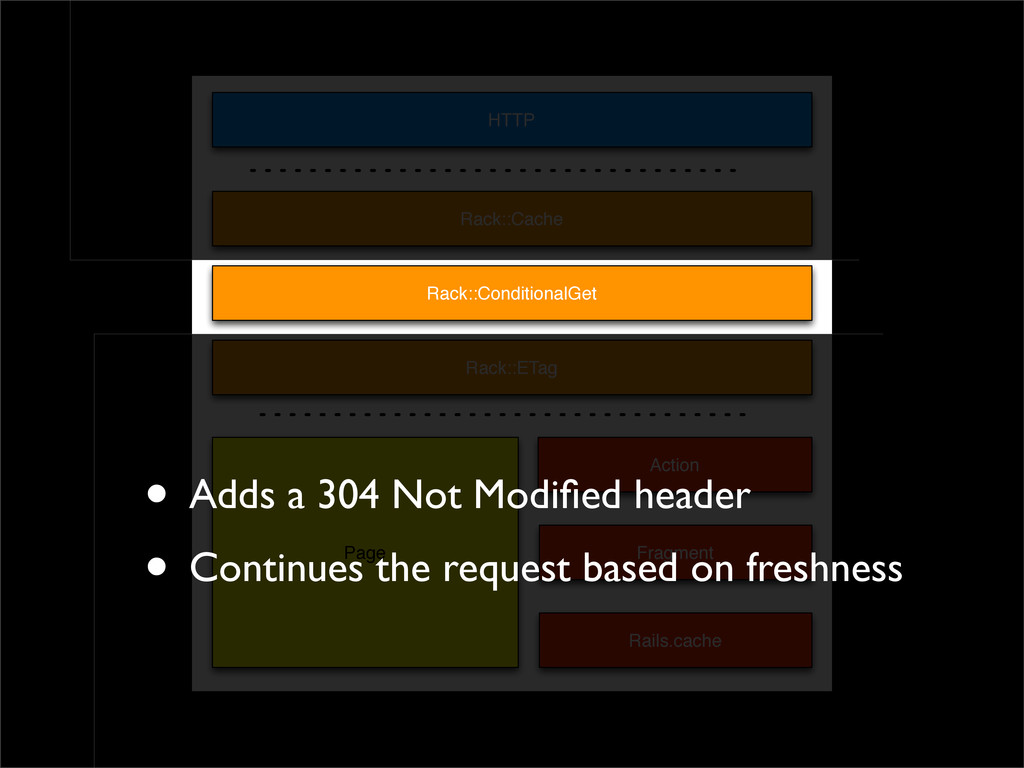 HTTP Page Action Fragment Rails.cache Rack::Cac...