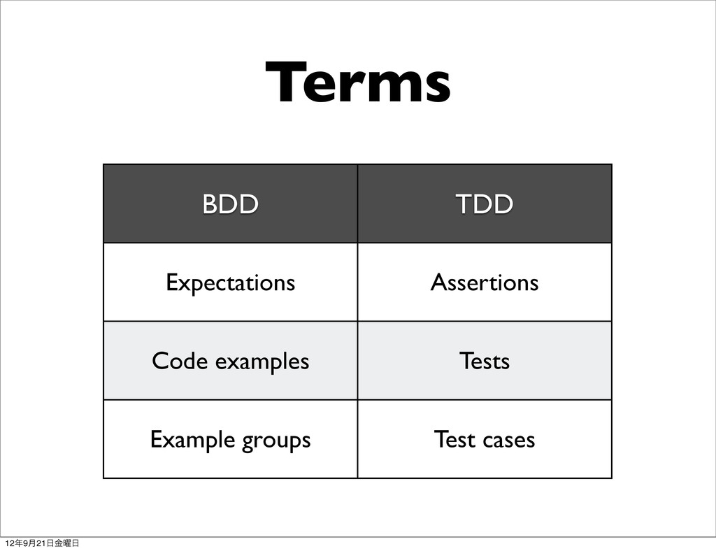 Terms BDD TDD Expectations Assertions Code exam...