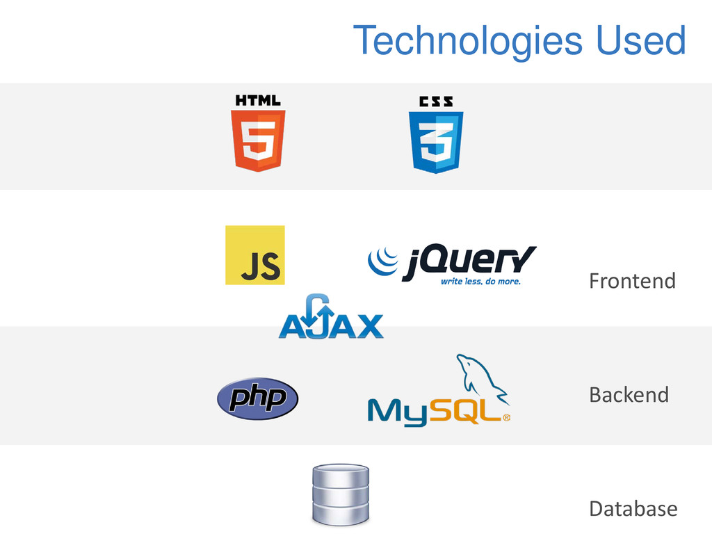 Technologies Used Frontend Backend Database