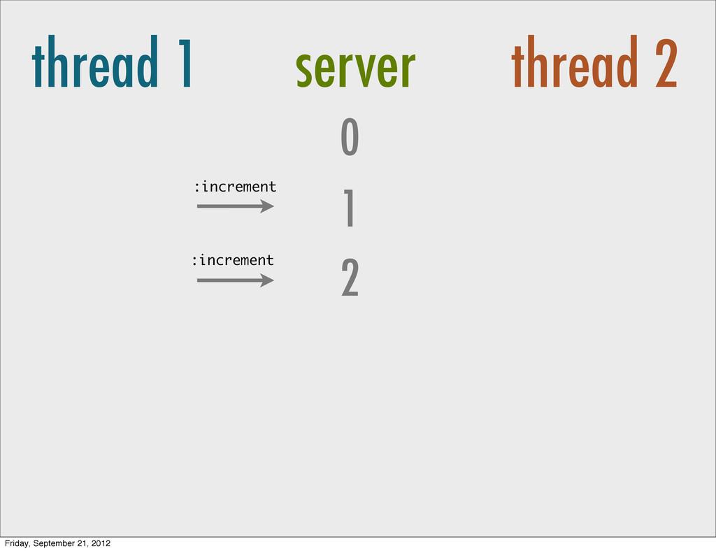 thread 1 server thread 2 0 2 1 :increment :incr...