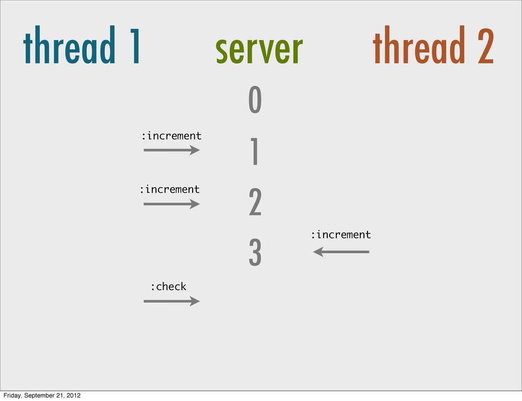 thread 1 server thread 2 0 2 1 3 :increment :in...