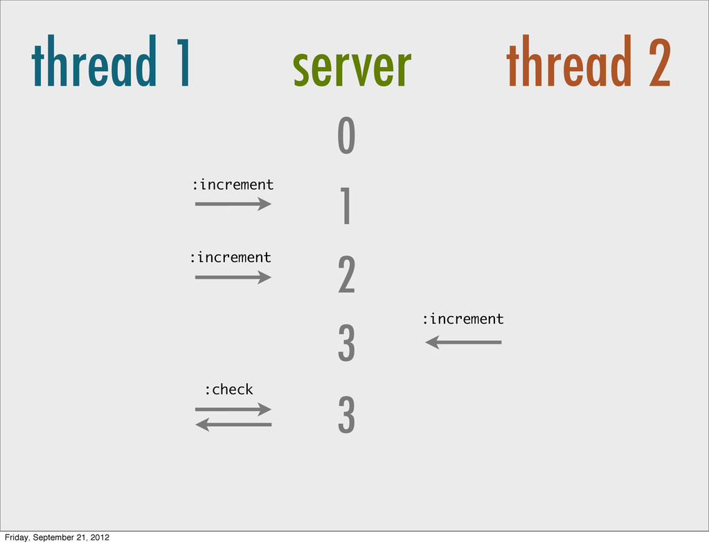 thread 1 server thread 2 0 2 1 3 3 :increment :...