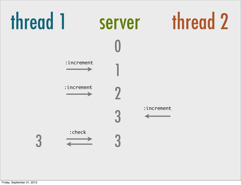 thread 1 server thread 2 0 2 1 3 3 3 :increment...