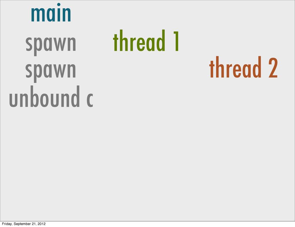 main spawn thread 1 spawn thread 2 unbound c Fr...