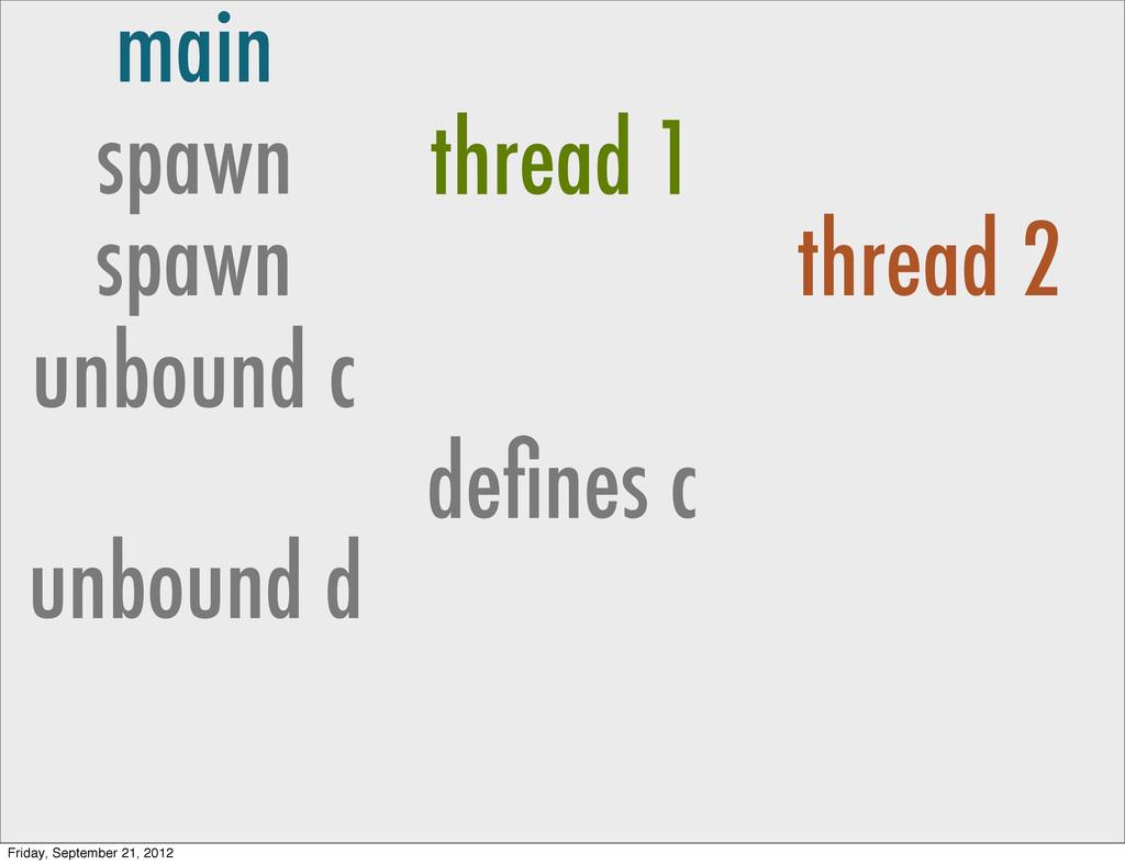 main spawn thread 1 spawn thread 2 unbound c de...