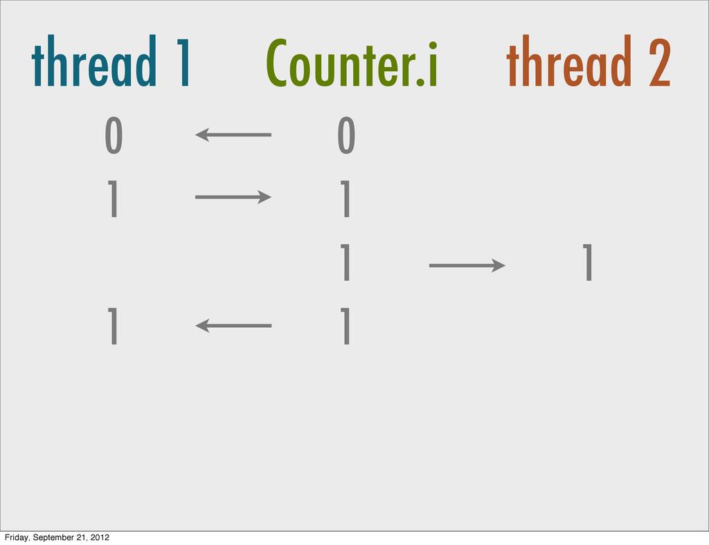 thread 1 Counter.i thread 2 0 1 0 1 1 1 1 1 Fri...