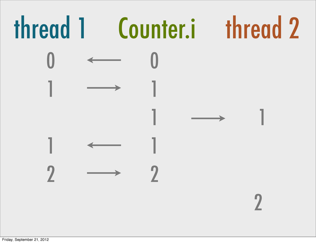 thread 1 Counter.i thread 2 0 1 0 1 1 1 1 1 2 2...