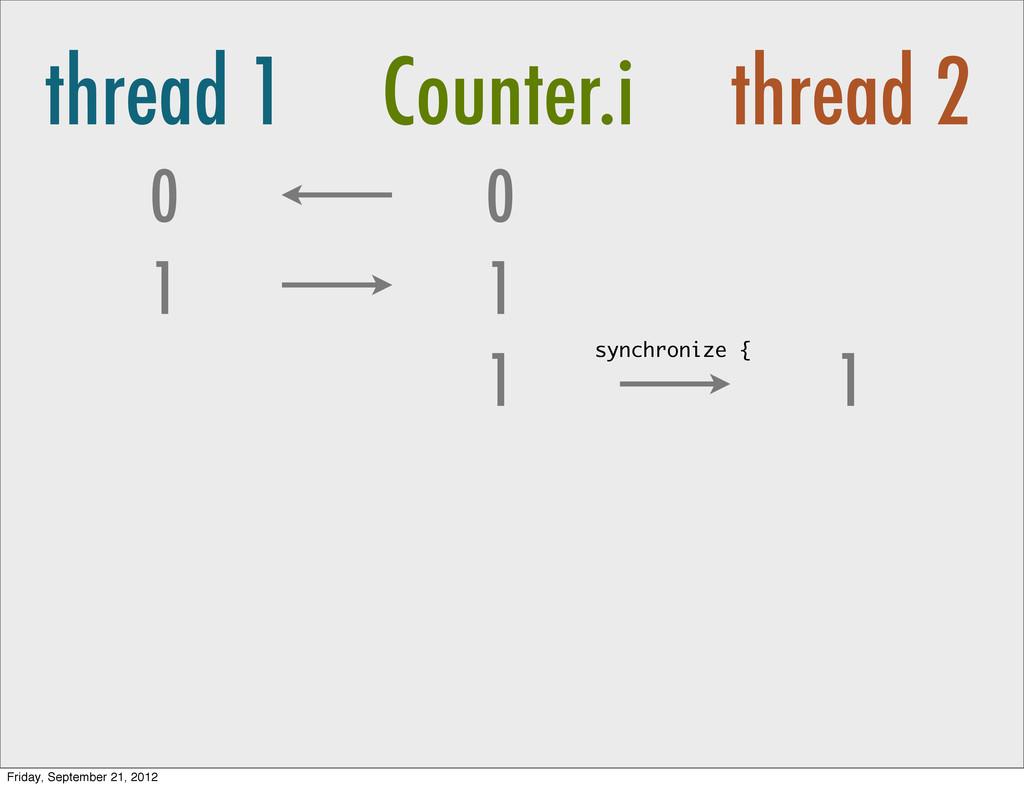 thread 1 Counter.i thread 2 0 1 0 1 1 1 synchro...