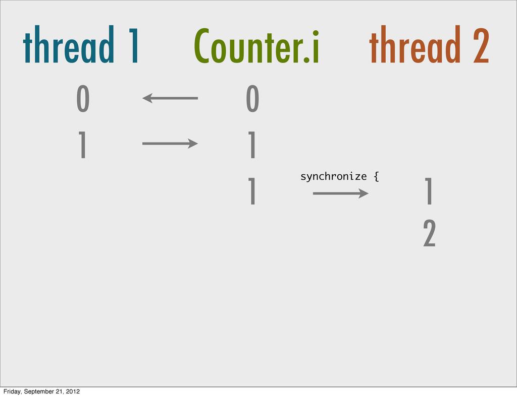 thread 1 Counter.i thread 2 0 1 0 1 1 2 1 synch...