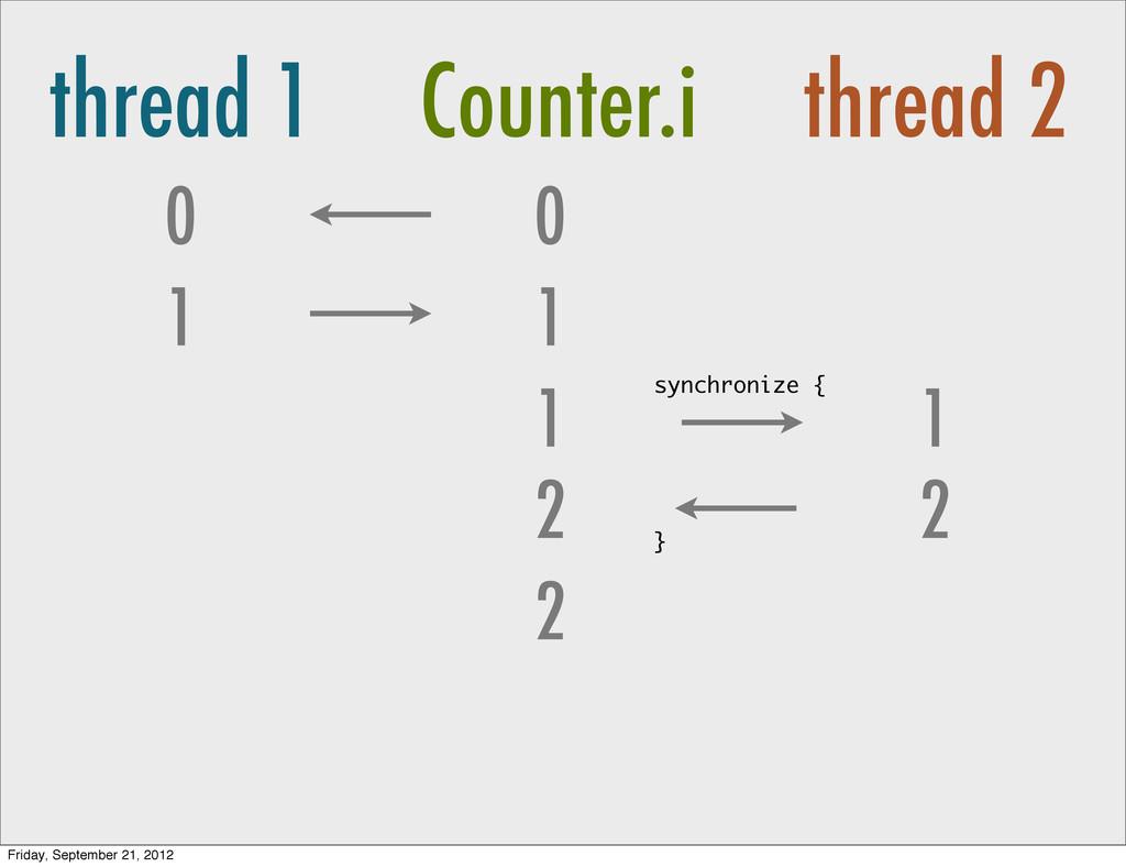 thread 1 Counter.i thread 2 0 1 0 1 1 2 2 1 syn...