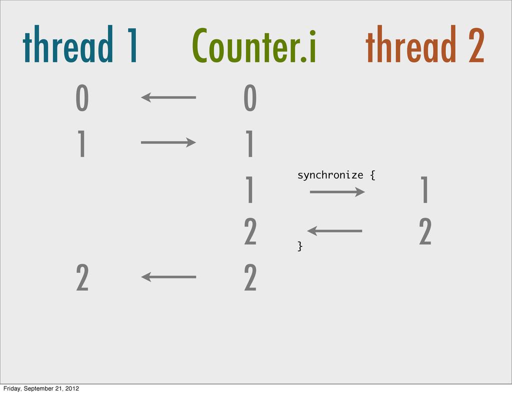 thread 1 Counter.i thread 2 0 1 0 1 1 2 2 2 1 s...