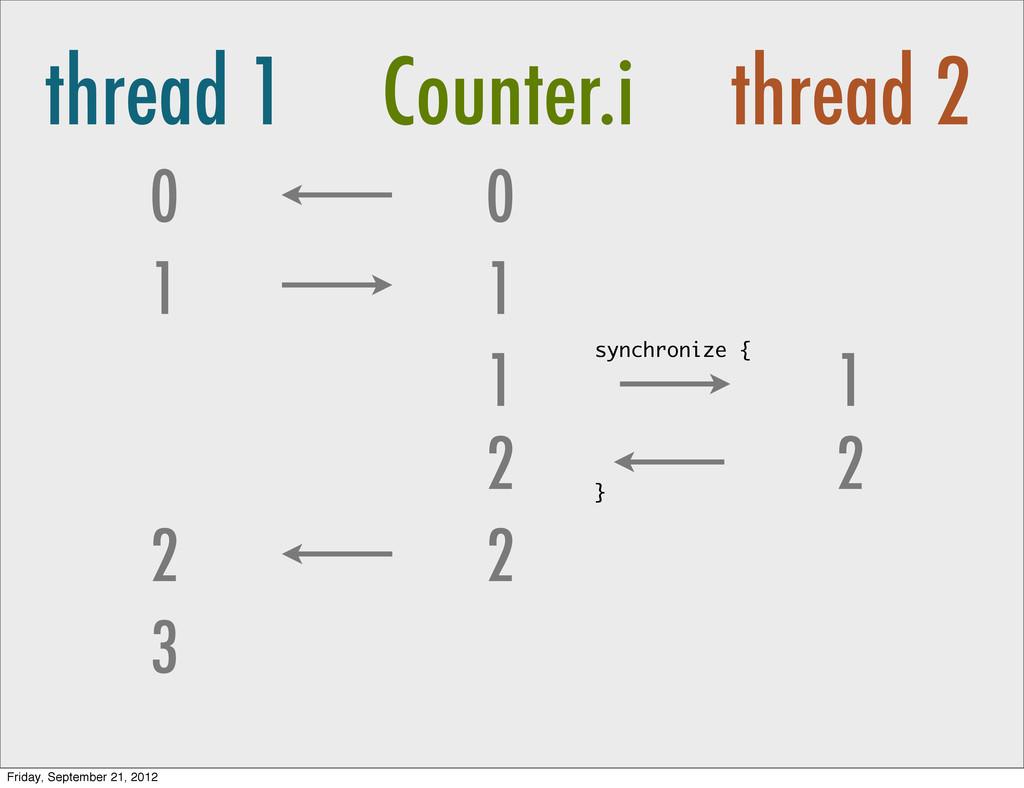 thread 1 Counter.i thread 2 0 1 0 1 1 2 2 3 2 1...