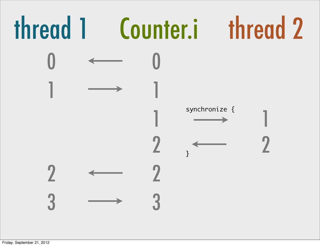 thread 1 Counter.i thread 2 0 1 0 1 1 2 2 3 3 2...