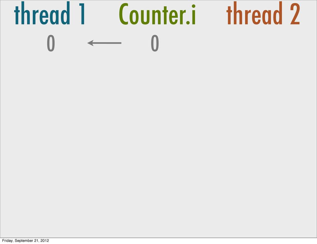 thread 1 Counter.i thread 2 0 0 Friday, Septemb...