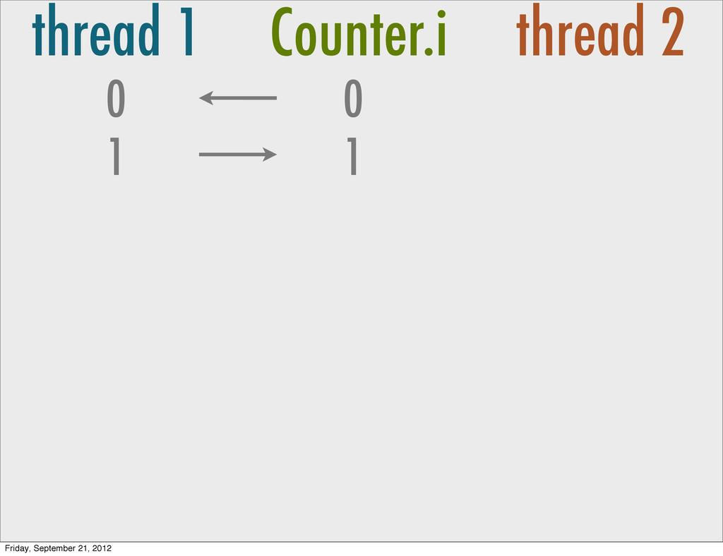 thread 1 Counter.i thread 2 0 0 1 1 Friday, Sep...