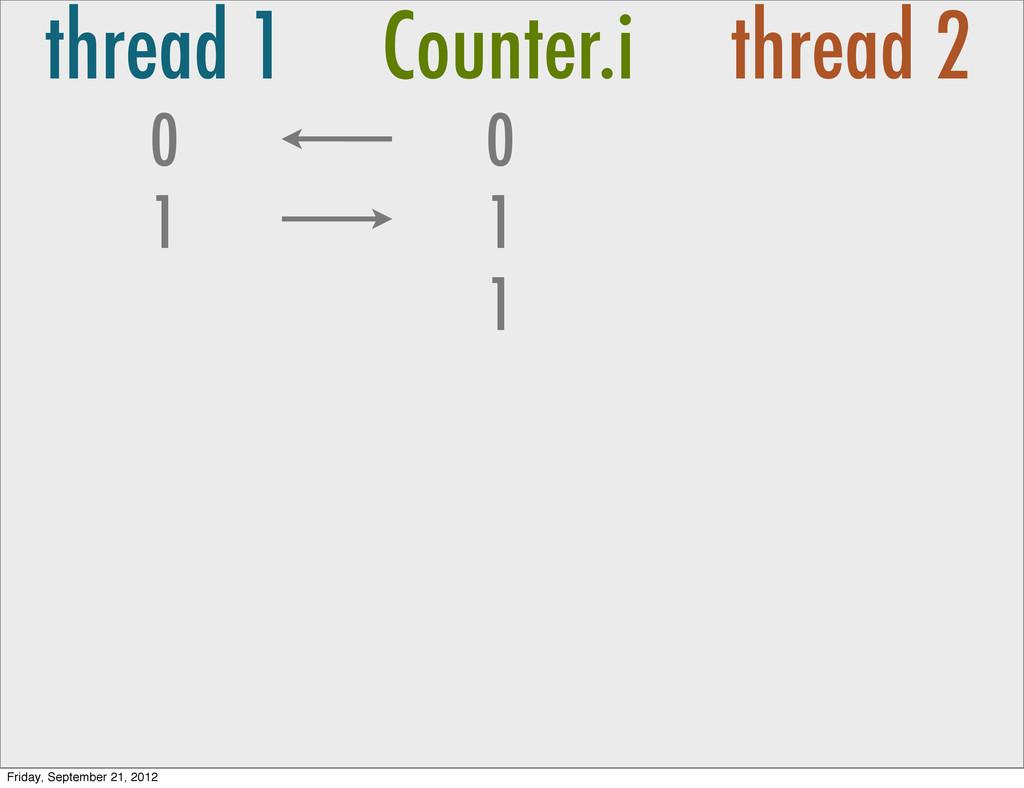 thread 1 Counter.i thread 2 0 1 0 1 1 Friday, S...