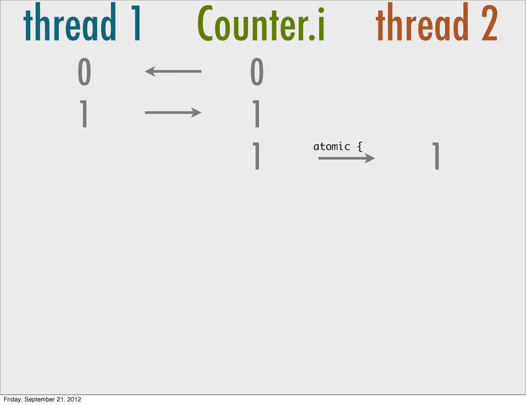 thread 1 Counter.i thread 2 0 1 0 1 1 1 atomic ...
