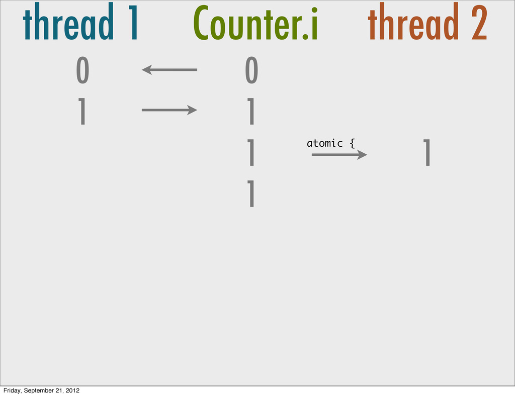 thread 1 Counter.i thread 2 0 1 0 1 1 1 1 atomi...