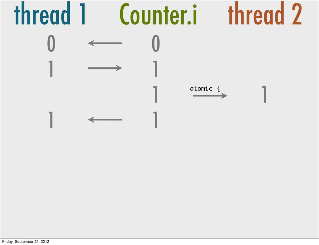 thread 1 Counter.i thread 2 0 1 0 1 1 1 1 1 ato...