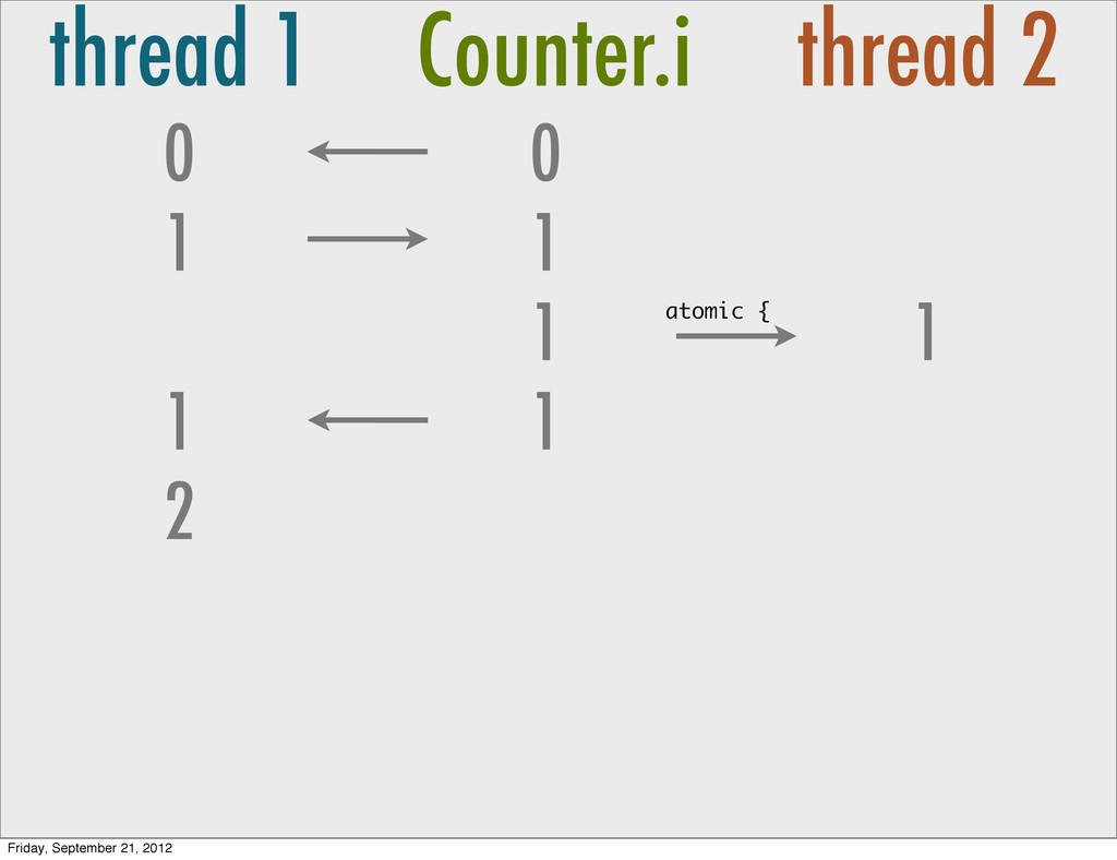 thread 1 Counter.i thread 2 0 1 0 1 1 1 1 2 1 a...