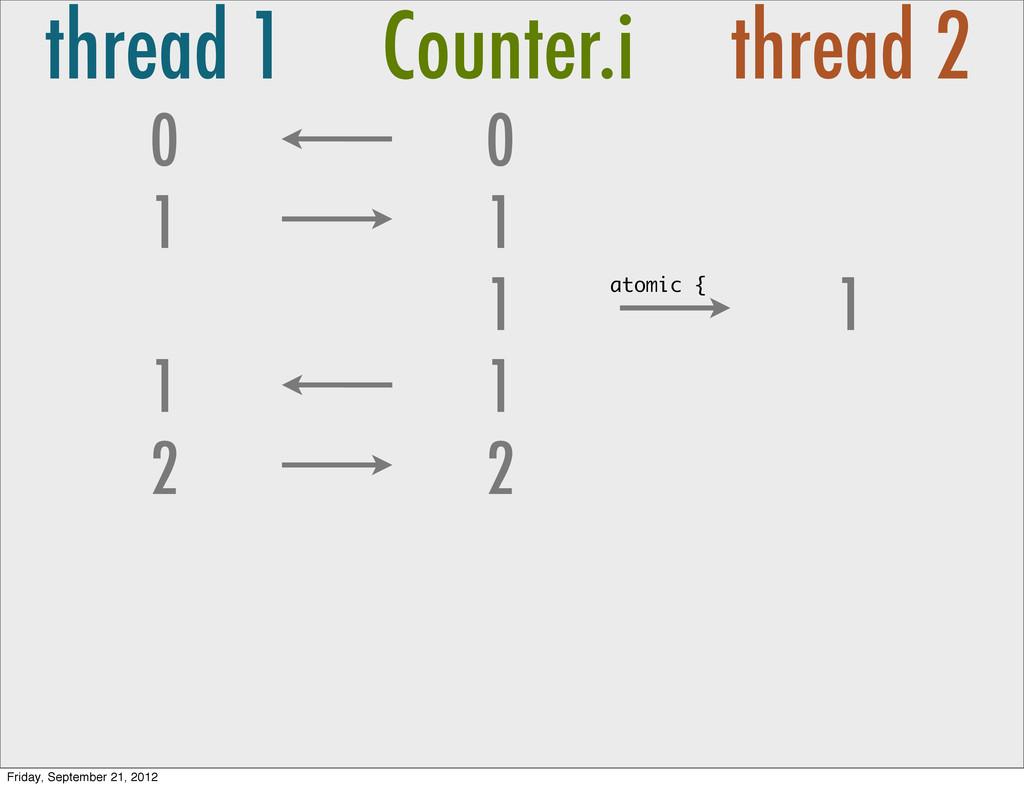 thread 1 Counter.i thread 2 0 1 0 1 1 1 1 2 2 1...