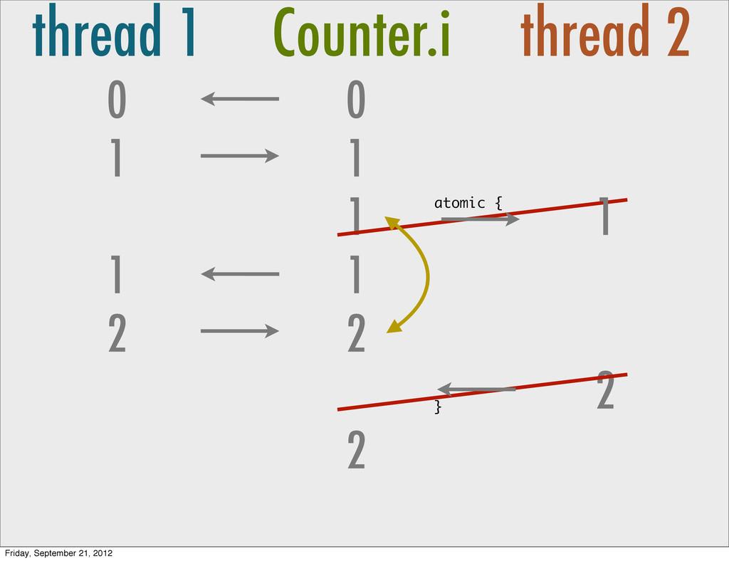 thread 1 Counter.i thread 2 0 1 0 1 1 1 1 2 2 2...