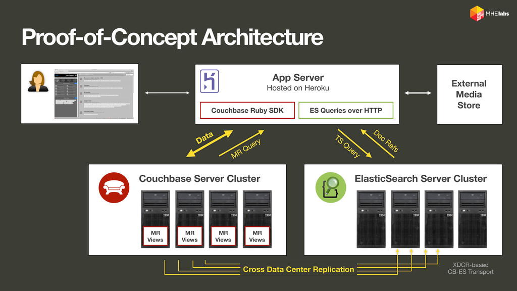 Data MR Query Proof-of-Concept Architecture App...