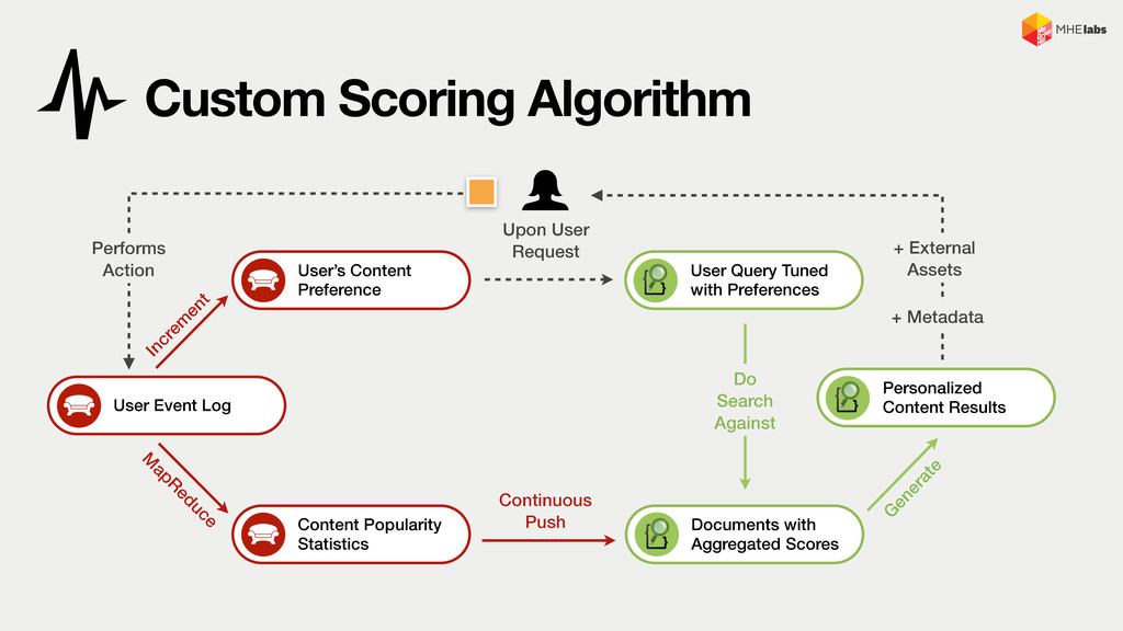 Documents with Aggregated Scores Custom Scoring...