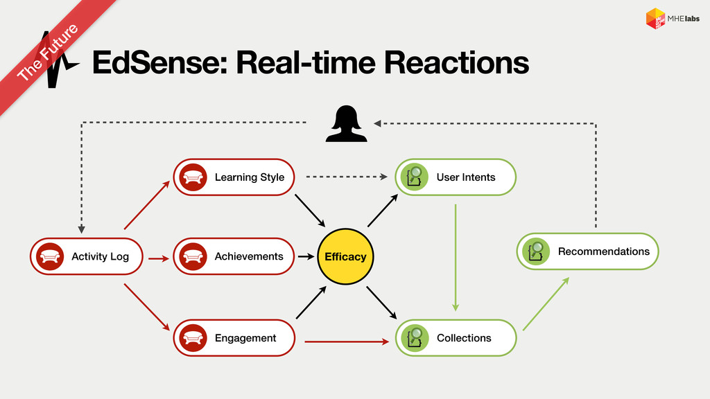 Action Collections EdSense: Real-time Reactions...