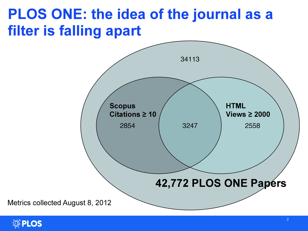 2 2854 34113 3247 2558 Scopus Citations ≥ 10 HT...