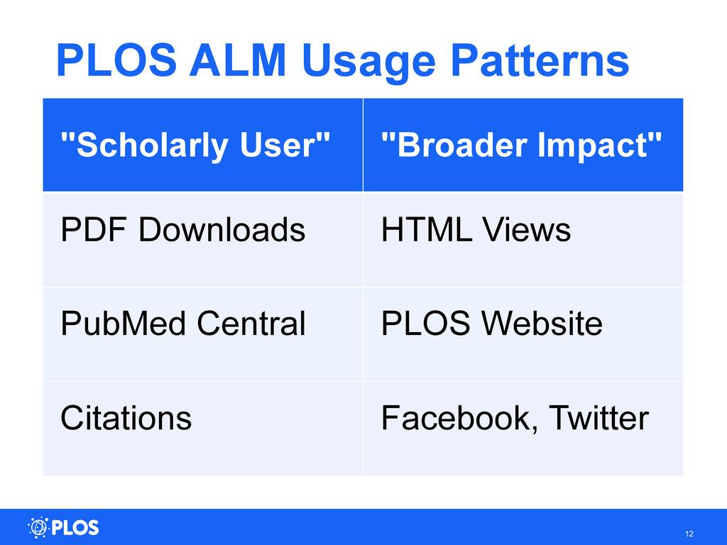"PLOS ALM Usage Patterns 12 ""Scholarly User"" ""Br..."