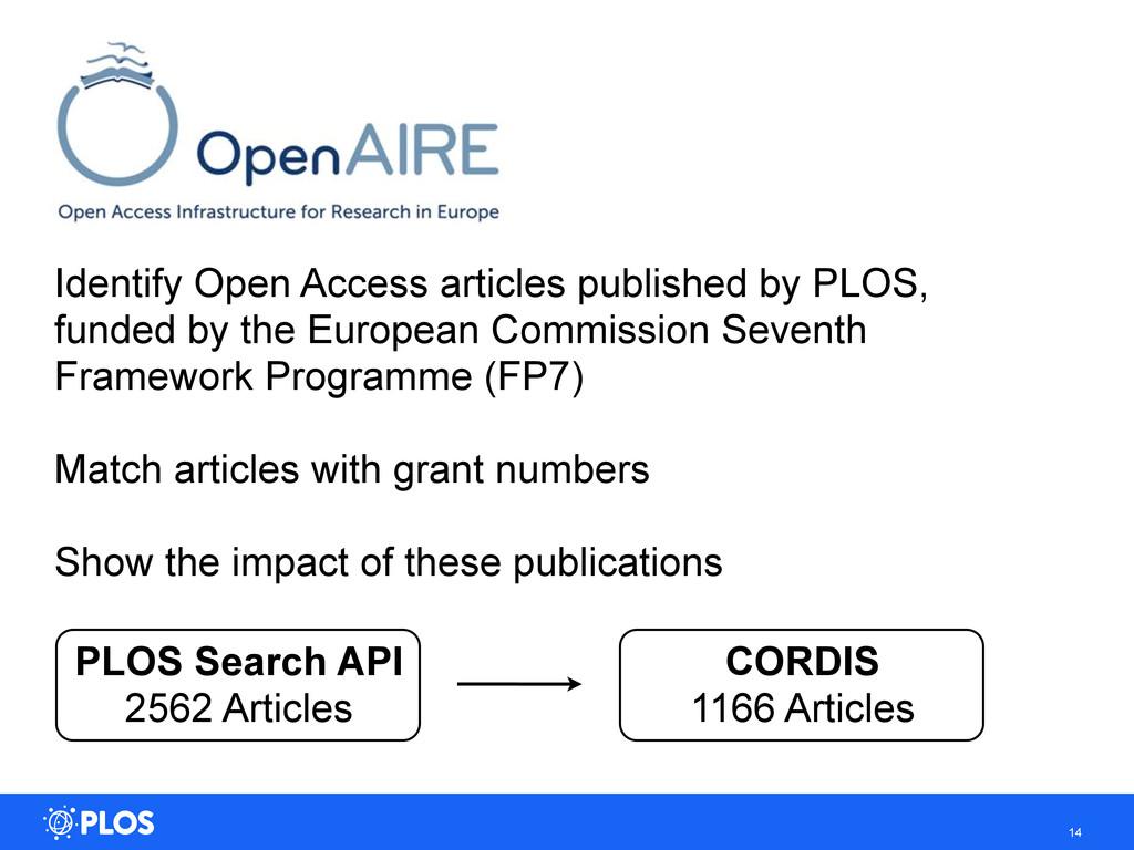14 PLOS Search API 2562 Articles CORDIS 1166 Ar...