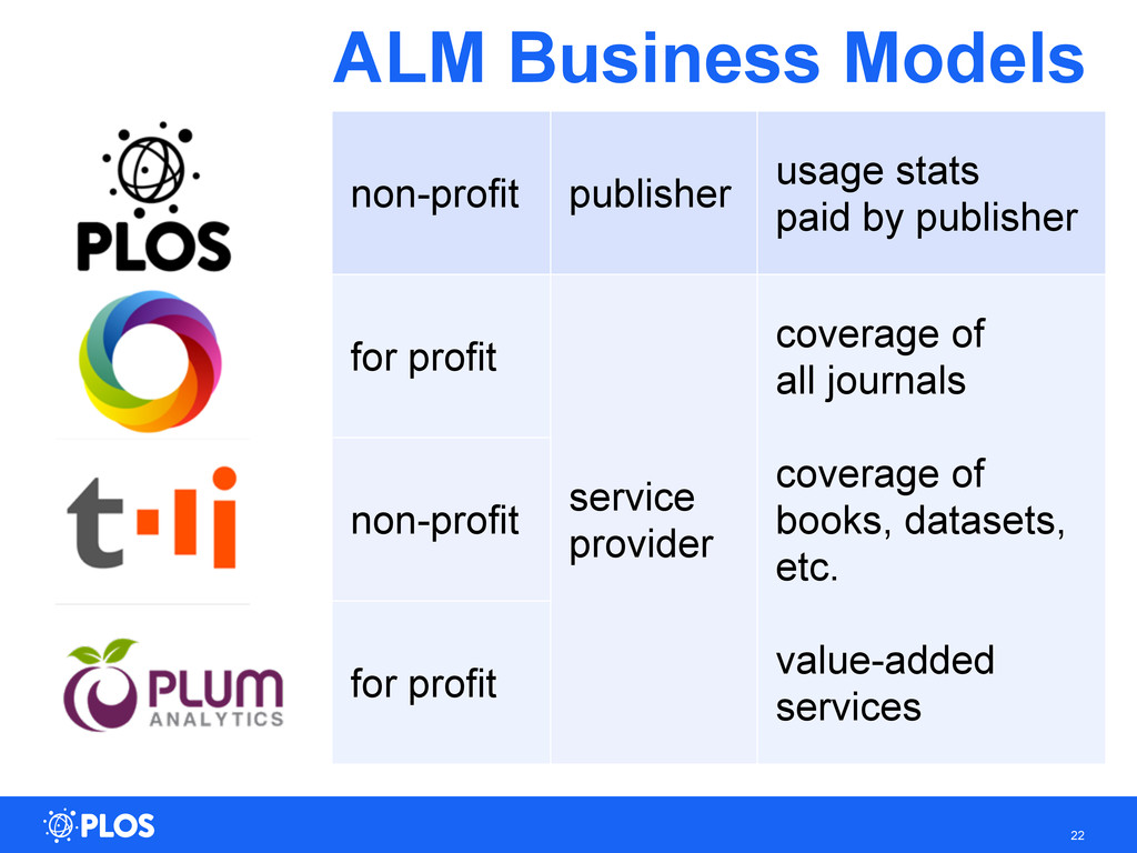 ALM Business Models 22 non-profit publisher usa...