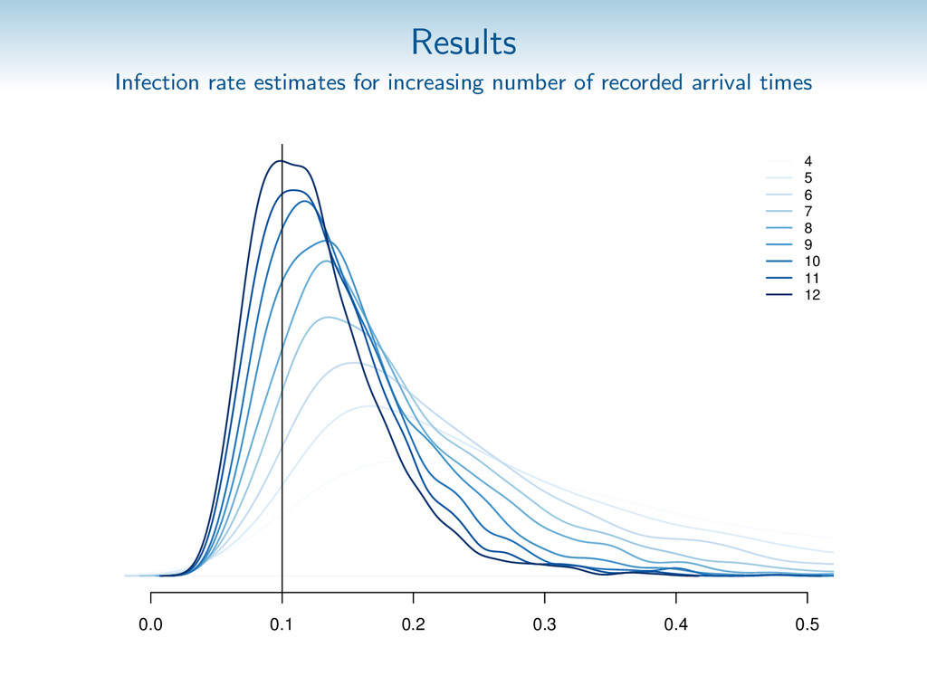 Results Infection rate estimates for increasing...