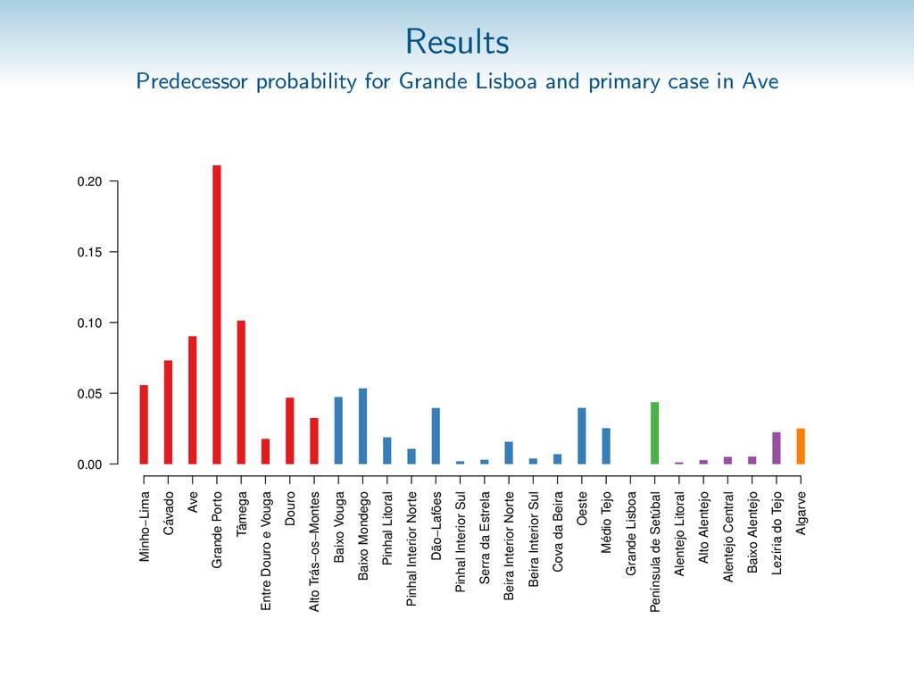 Results Predecessor probability for Grande Lisb...