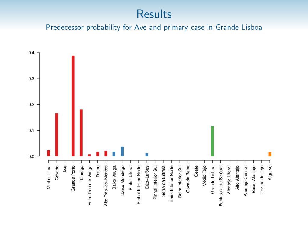 Results Predecessor probability for Ave and pri...
