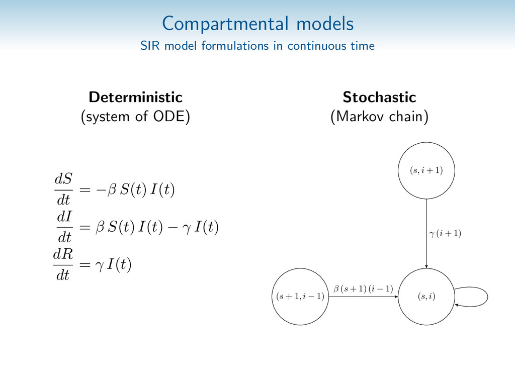 Compartmental models SIR model formulations in ...