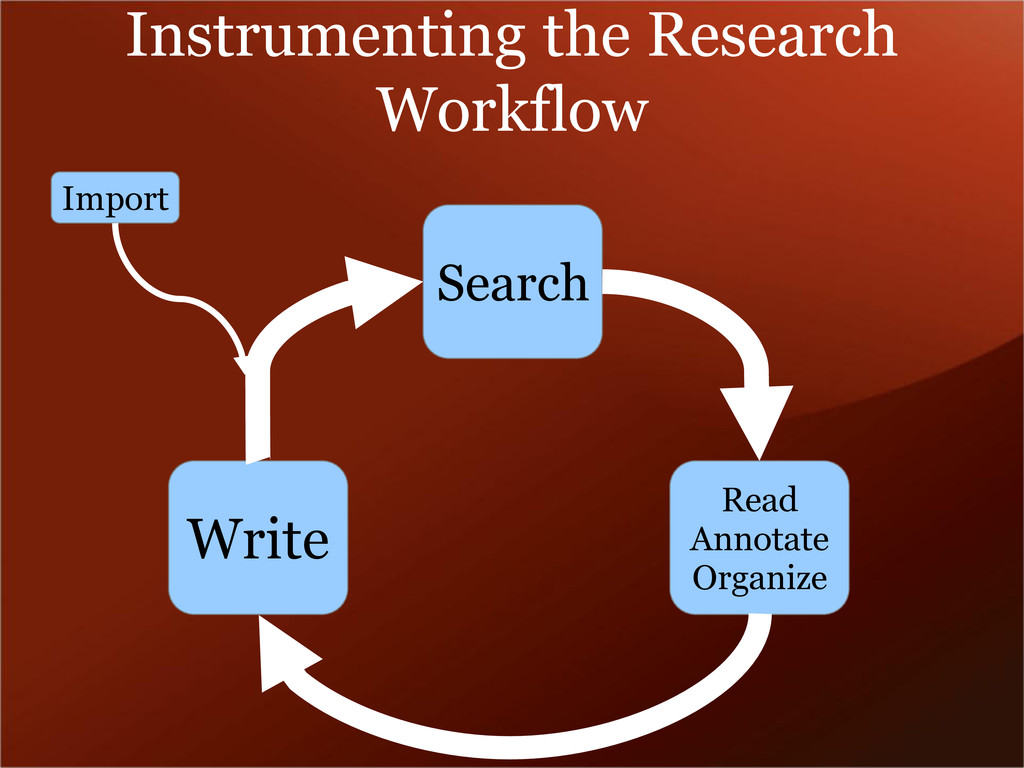 Instrumenting the Research Workflow Search Read...
