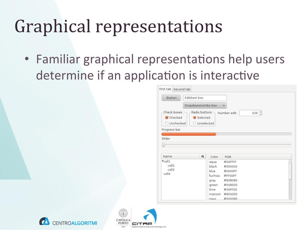 Graphical representations  • Familiar ...