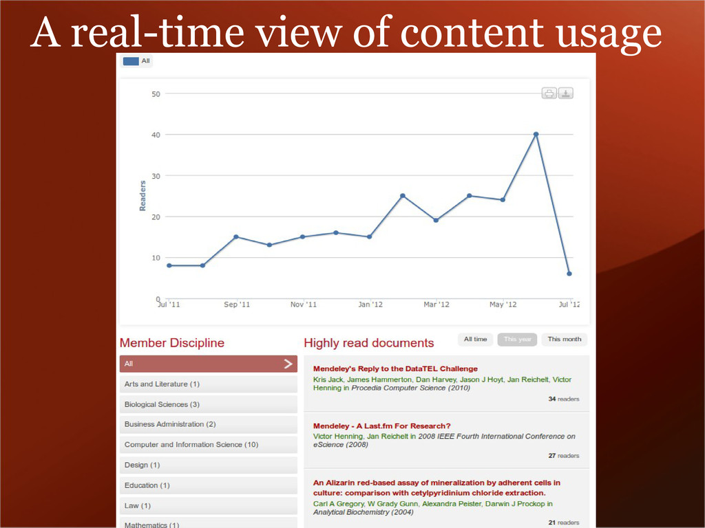 A real-time view of content usage