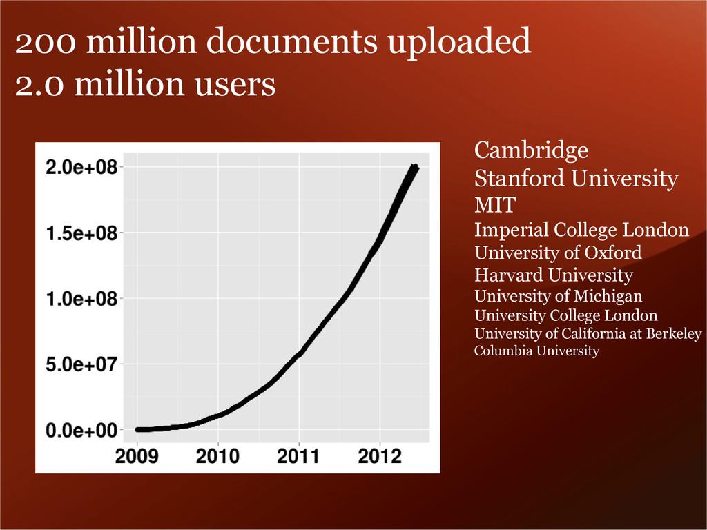 200 million documents uploaded 2.0 million user...