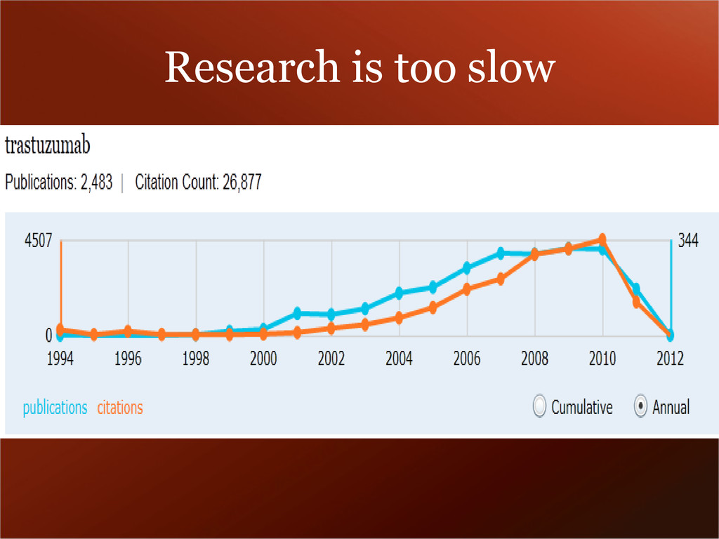 Research is too slow