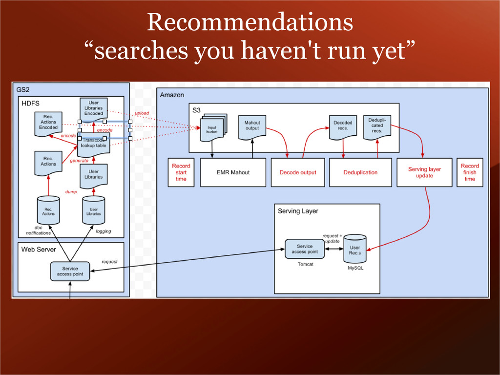 """Recommendations """"searches you haven't run yet"""""""