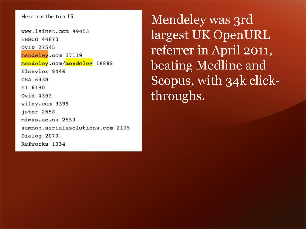 Mendeley was 3rd largest UK OpenURL referrer in...