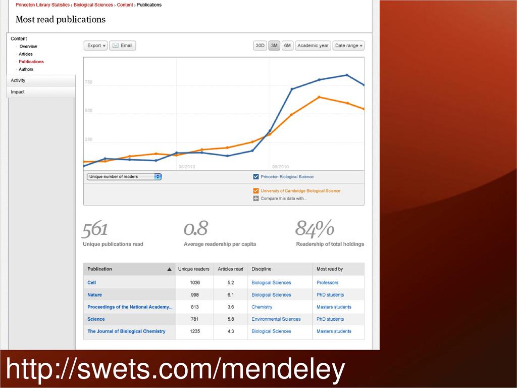http://swets.com/mendeley