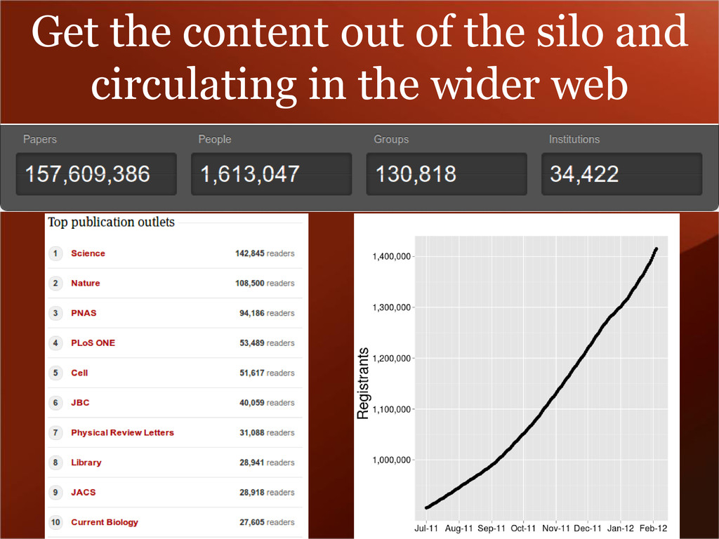 Get the content out of the silo and circulating...