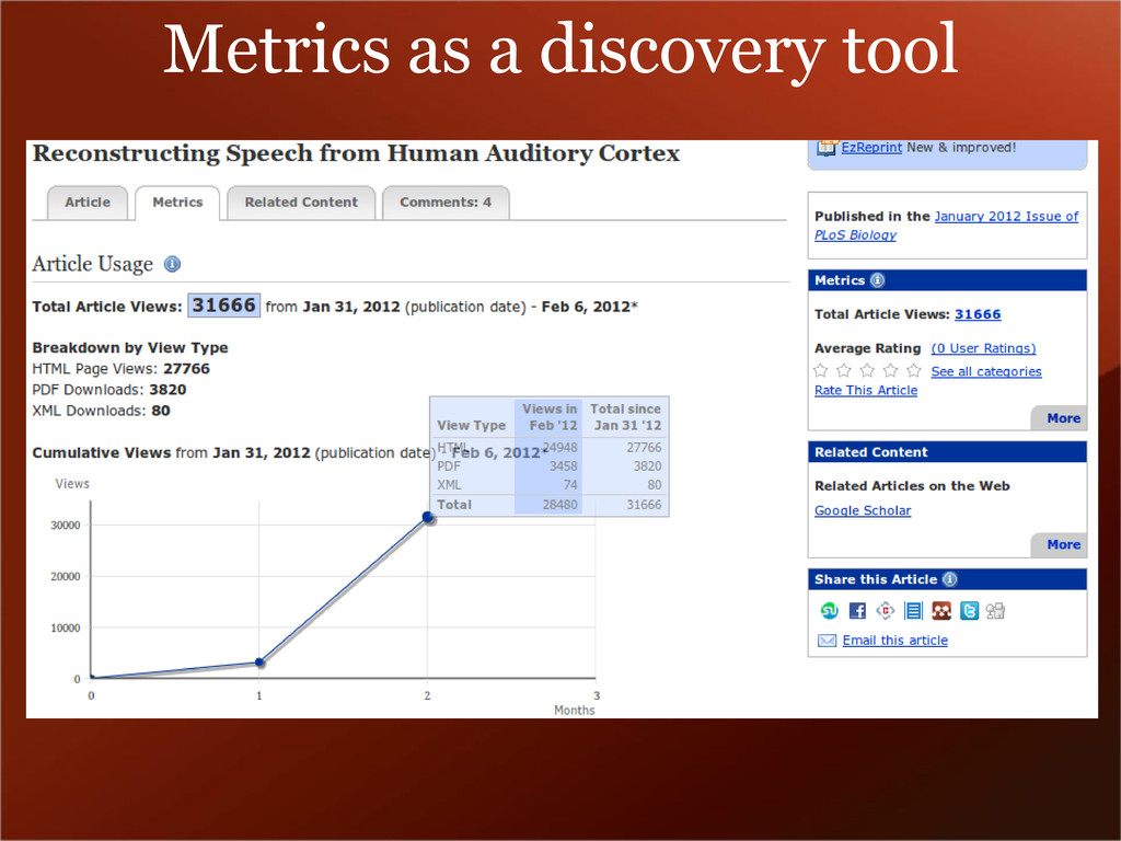 Metrics as a discovery tool